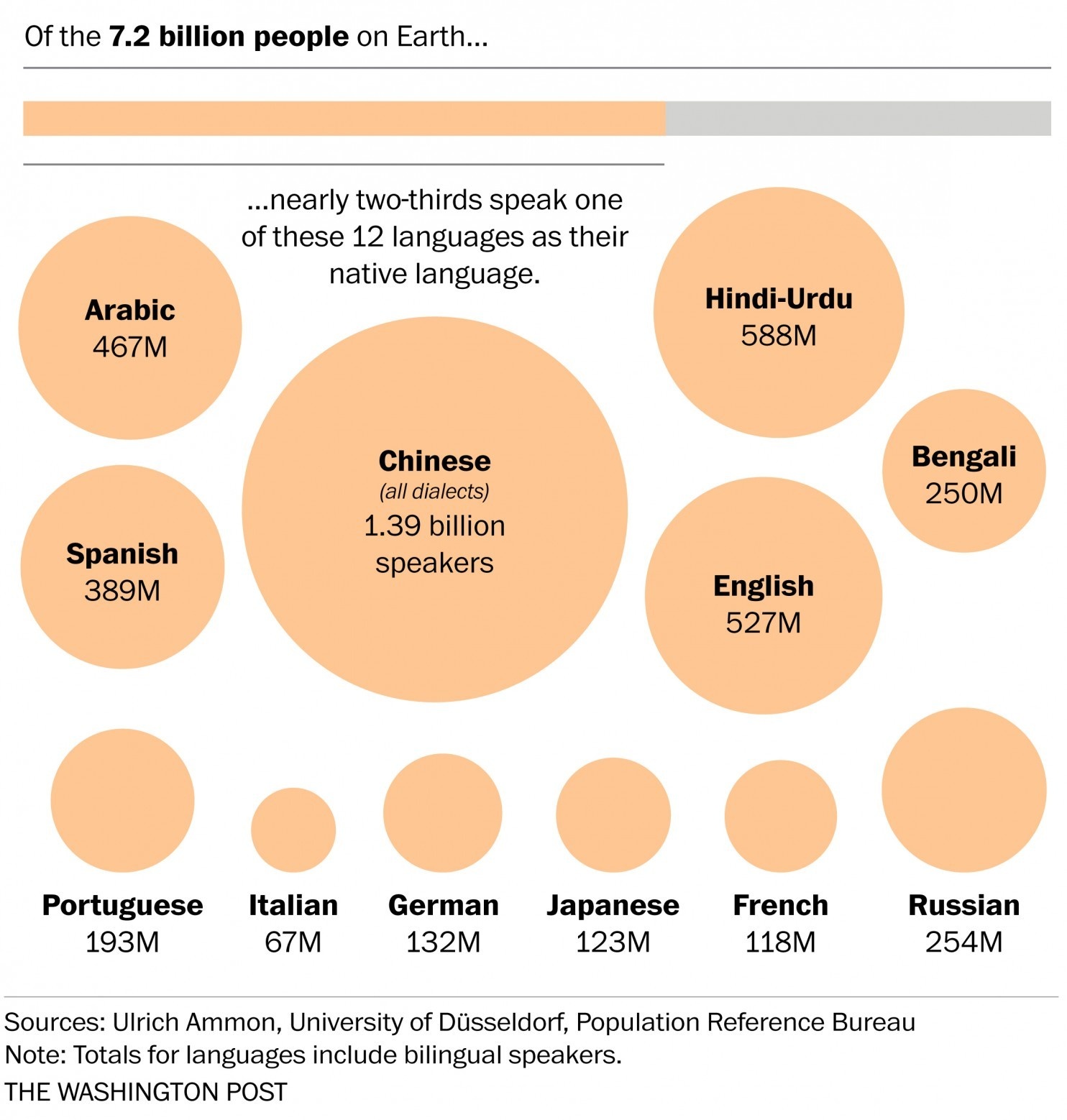 languages-all-over-the-world