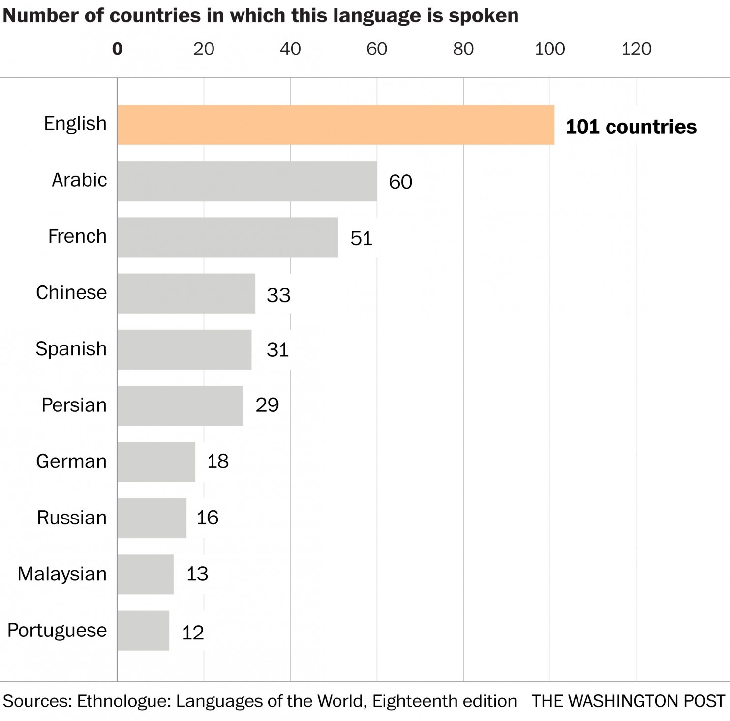languages-spoken-in-many-countries